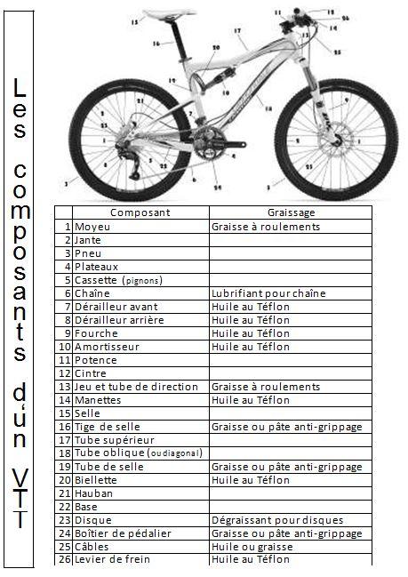 Composants vtt